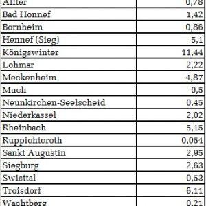 Städtebauförderung im Rhein-Sieg-Kreis